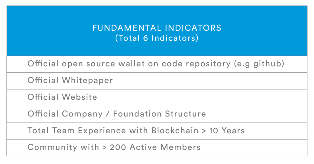 Coin_Fundamental_Indicators